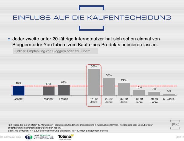 Grafik Einfluss Influencer auf Kaufentscheidungen nach Alter Faktenkontor Social-Media-Atlas 2016-2017