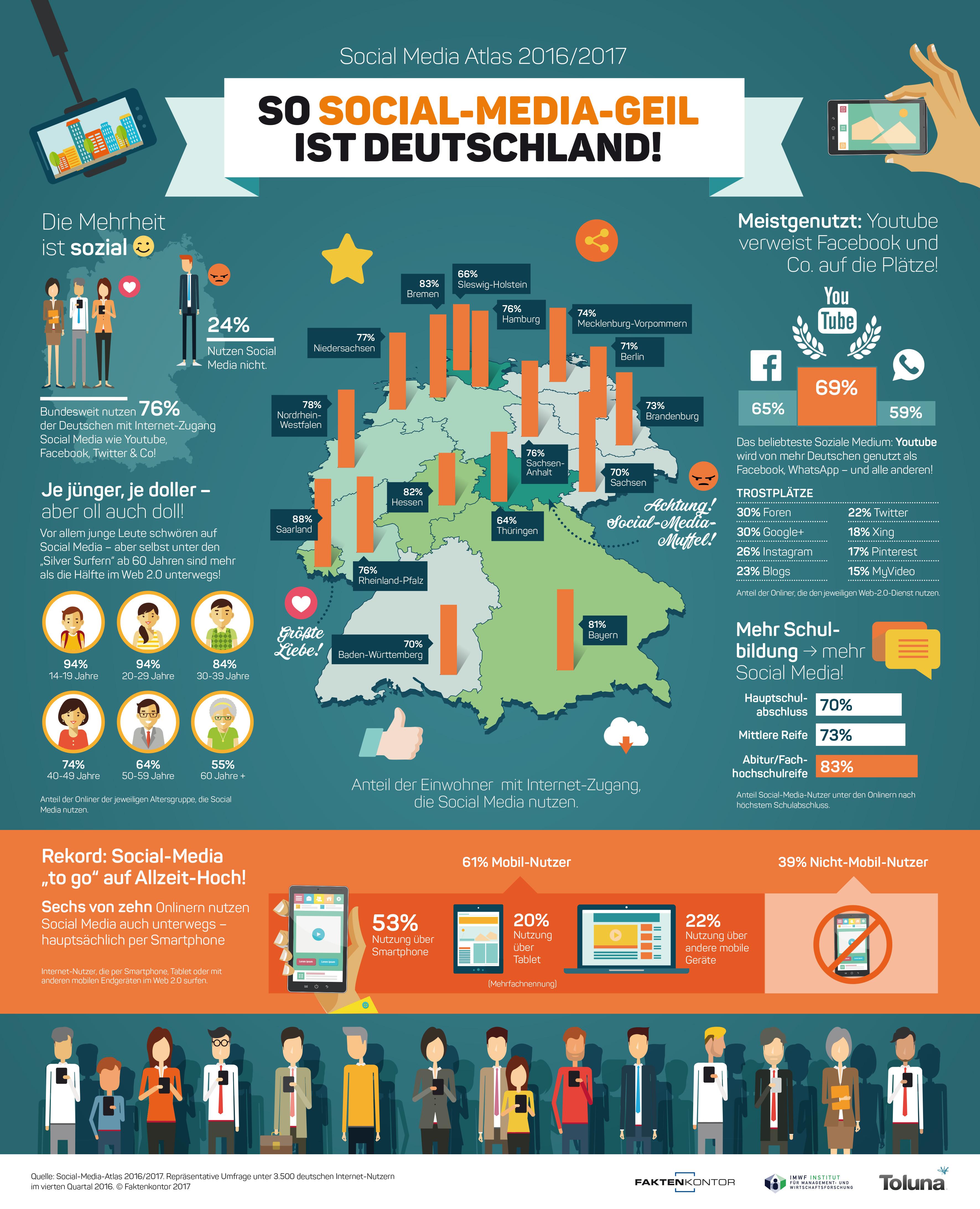 Infografik-Social-Media-Nutzung-Faktenkontor-Social-Media-Atlas-2016-2017.jpg