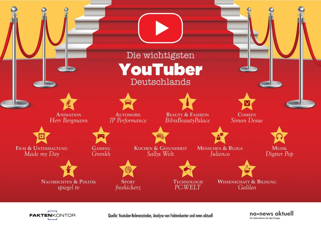 "Infografik ""Die wichtigsten Youtuber Deutschlands"" nach Themenbereichen von Faktenkontor und news aktuell auf Basis des Youtuber-Relevanzindex: Animation: Herr Bergmann https://www.youtube.com/user/HerrBergmannLP Automobil: JP Performance https://www.youtube.com/user/JPPGmbH Beauty & Fashion: BibisBeautyPalace https://www.youtube.com/user/BibisBeautyPalace Comedy: Simon Desue https://www.youtube.com/user/HalfcastGermany Film & Unterhaltung: Made my Day https://www.youtube.com/user/nullkomma5er2 Gaming: Gronkh https://www.youtube.com/user/Gronkh Kochen & Gesundheit: Sallys Welt https://www.youtube.com/user/sallystortenwelt Menschen & Blogs: Julienco https://www.youtube.com/user/juliencotv Musik: Digster Pop https://www.youtube.com/user/DigsterHitsChannel Nachrichten & Politik: spiegel tv https://www.youtube.com/user/spiegeltv Sport: Freekickerz https://www.youtube.com/user/freekickerz Technologie: PC-WELT https://www.youtube.com/user/PCWELT Wissenschaft & Bildung: Galileo https://www.youtube.com/user/GalileoOffiziell"
