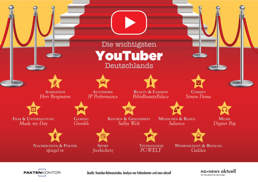 "Infografik ""Die wichtigsten Youtuber Deutschlands"" nach Themenbereichen von Faktenkontor und mews aktuell: Animation: Herr Bergmann https://www.youtube.com/user/HerrBergmannLP Automobil: JP Performance https://www.youtube.com/user/JPPGmbH Beauty & Fashion: BibisBeautyPalace https://www.youtube.com/user/BibisBeautyPalace Comedy: Simon Desue https://www.youtube.com/user/HalfcastGermany Film & Unterhaltung: Made my Day https://www.youtube.com/user/nullkomma5er2 Gaming: Gronkh https://www.youtube.com/user/Gronkh Kochen & Gesundheit: Sallys Welt https://www.youtube.com/user/sallystortenwelt Menschen & Blogs: Julienco https://www.youtube.com/user/juliencotv Musik: Digster Pop https://www.youtube.com/user/DigsterHitsChannel Nachrichten & Politik: spiegel tv https://www.youtube.com/user/spiegeltv Sport: Freekickerz https://www.youtube.com/user/freekickerz Technologie: PC-WELT https://www.youtube.com/user/PCWELT Wissenschaft & Bildung: Galileo https://www.youtube.com/user/GalileoOffiziell"