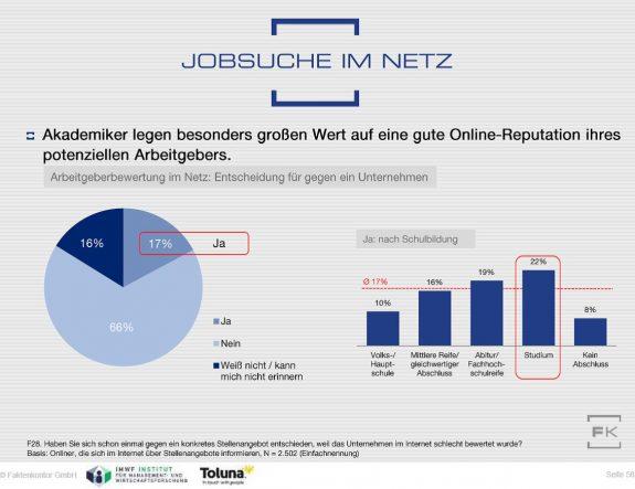 Grafik Ablehnung Stellen bei schlechter Reputation im Web Faktenkontor Social-Media-Atlas 2016-2017