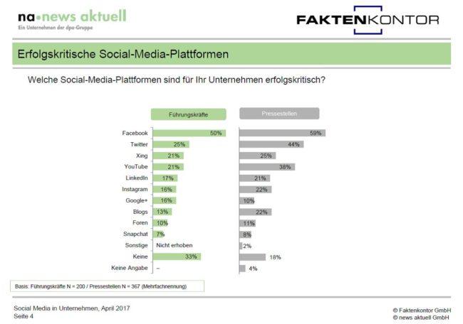 Grafik erfolgskritische Social-Media-Kanäle aus Sicht von Führungskräften und Pressestellen newsaktuell Faktenkontor