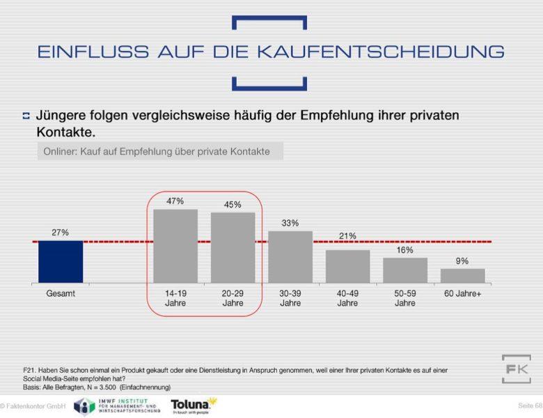 Grafik Kaufentscheidungen private Social Media Empfehlungen Faktenkontor Social-Media-Atlas 2016-2017