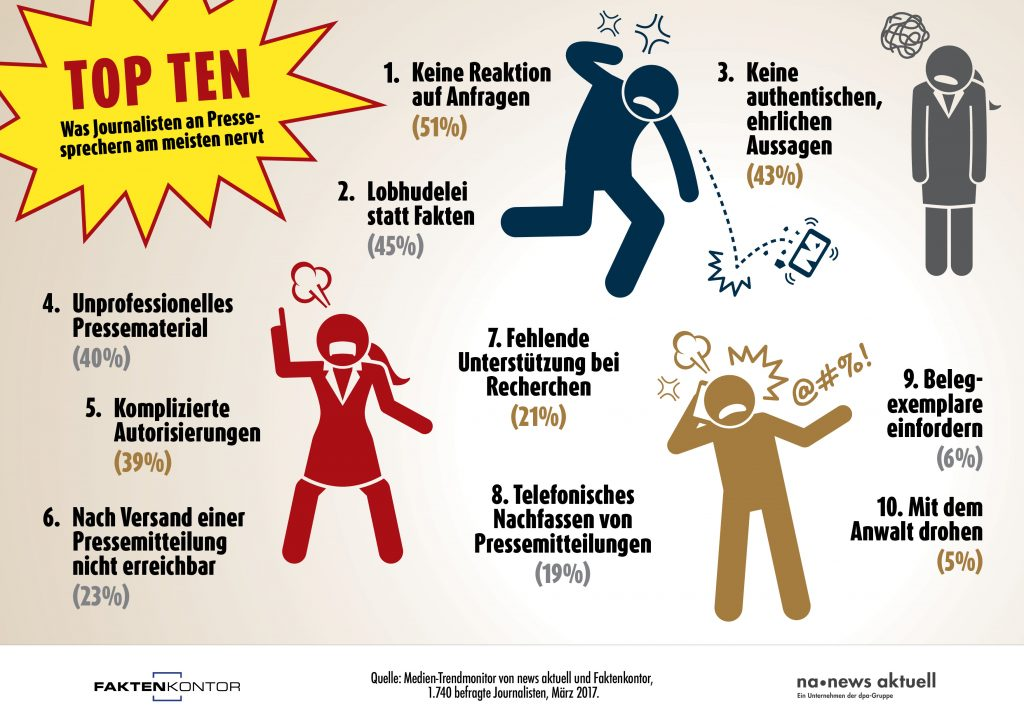 Infografik Top Ten Was Journalisten an Pressesprechern am meisten nervt Faktenkontor news aktuell