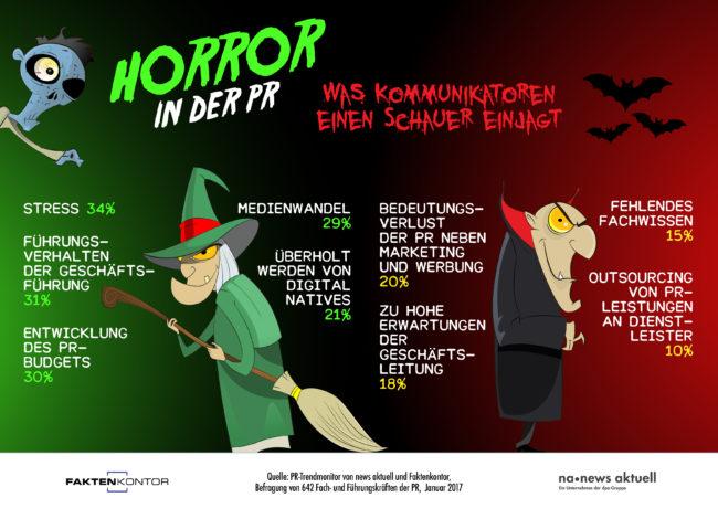 """Infografik Faktenkontor news aktuelle """"Horror in der PR - was Kommunikatoren einen Schauer einjagt"""""""