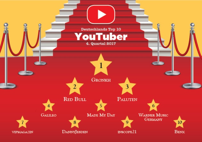 Top 10 YouTuber Quartal 4 / 2017 YRI