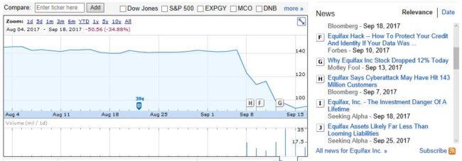 Screenshot abstürzender Aktienkurs von Equifax nach Schaden an Reputation durch Datendiebstahl