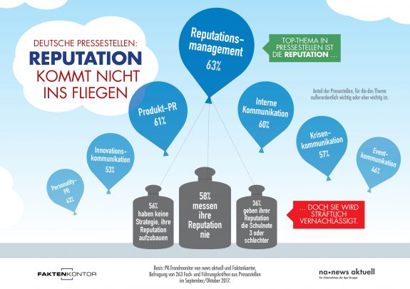 """Infografik """"Reputation kommt nicht ins Fliegen"""" von Faktenkontor und news aktuell"""