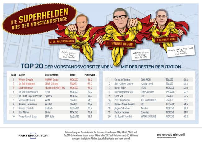 Infografik: Top 20 der Vorstandsvorsitzenden mit der besten Reputation