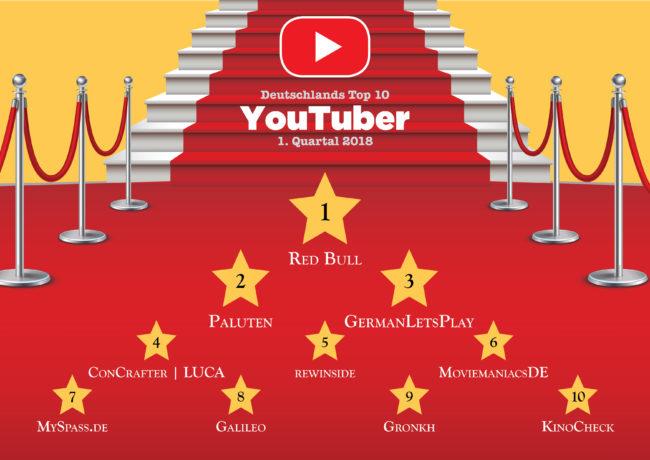 Top YouTuber 2018