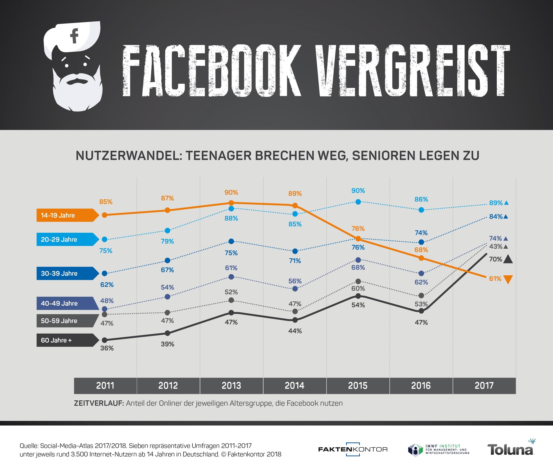 Infografik Facebook Nutzerwandel Altersgruppen 2011-2017 Faktenkontor Social-Media-Atlas 2017-2018