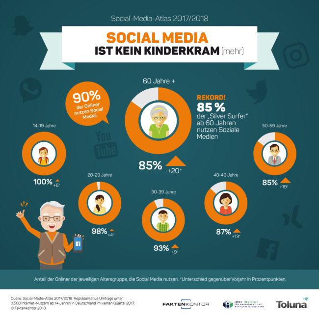 Infografik Social-Media-Nutzung nach Altersgruppen. Quelle: Faktenkontor Social-Media-Atlas 2017/2018
