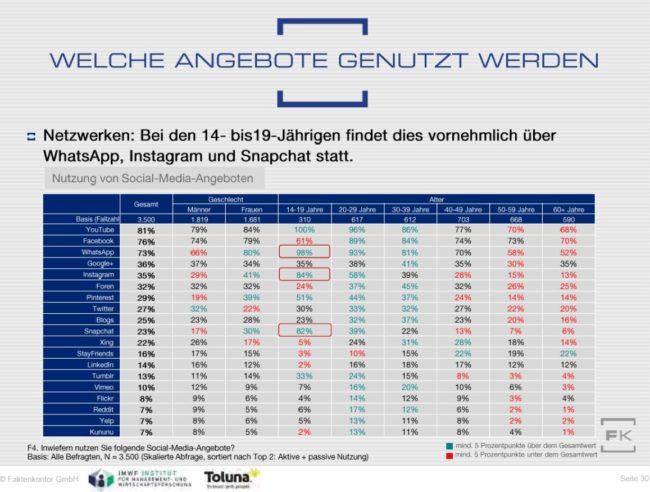 Nutzung von Social-Media-Diensten nach Altersgruppen aus dem Faktenkontor Social-Media-Atlas 2017-2018