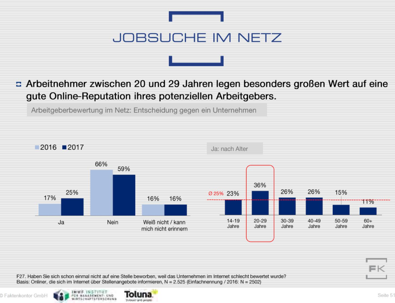 Diagramm Einfluss Arbeitgeber-Online-Reputation auf Bewerber nach Altersgruppen aus dem Faktenkontor Social-Media-Atlas 2017-2018