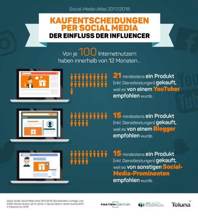 Infografik Kaufentscheidungen per Social Media Einfluss der Incfluencer Quelle Faktenkontor Social-Media-Atlas 2017-2018
