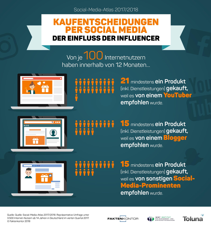 Infografik-Kaufentscheidungen-per-Social-Media-Einfluss-der-Incfluencer-Faktenkontor-Social-Media-Atlas-2017-2018.jpg