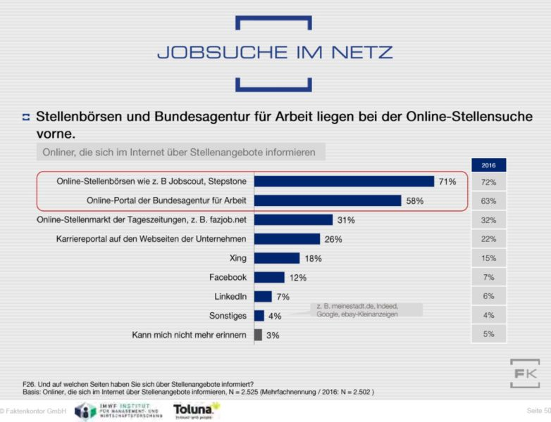 Diagramm Internet-Quellen bei der Jobsuche aus dem Faktenkontor Social-Media-Atlas 2017-2018