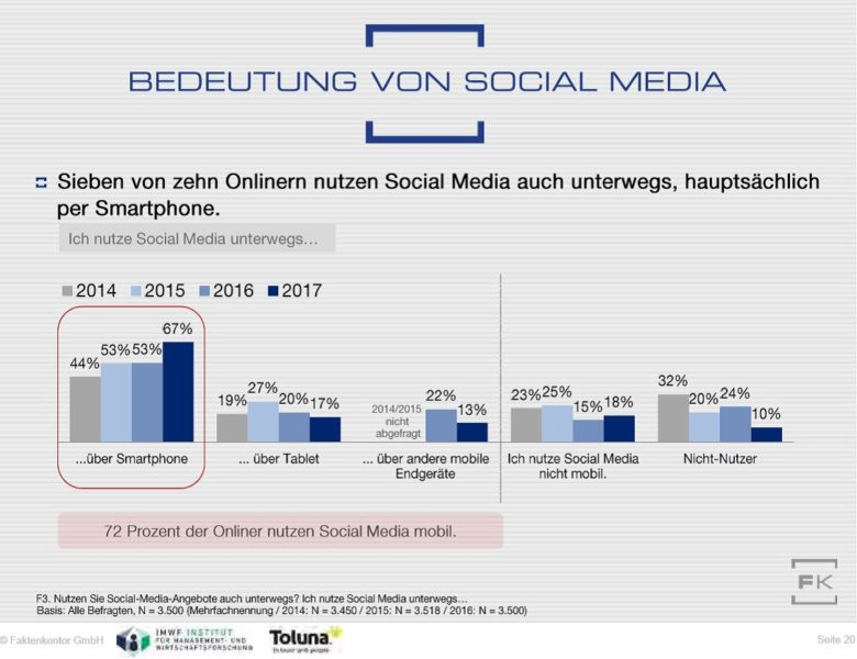 Grafik Mobile Social-Media-Nutzung aus dem Social-Media-Atlas 2017-2018 von Faktenkontor