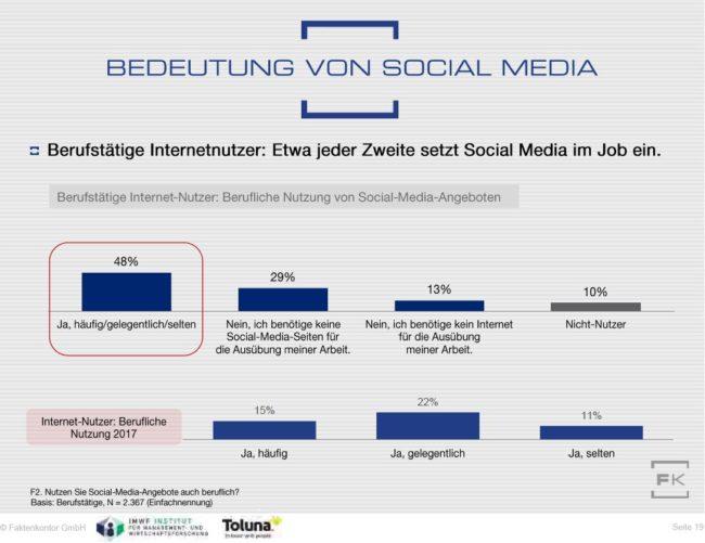 Grafik berufliche Social-Media-Nutzung aus dem Social-Media-Atlas 2017/2018 von Faktenkontor