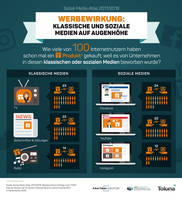 Infografik Werbewirkung klassischer und sozialer Medien, Quelle: Faktenkontor Social-Media-Atlas 2017-2018