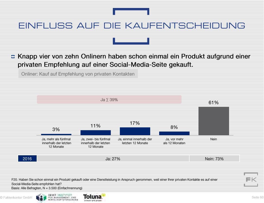 Grafik Kaufentscheidungen durch private Empfehlungen per Social Media aus dem Social-Media-Atlas 2017-2018 von Faktenkontor