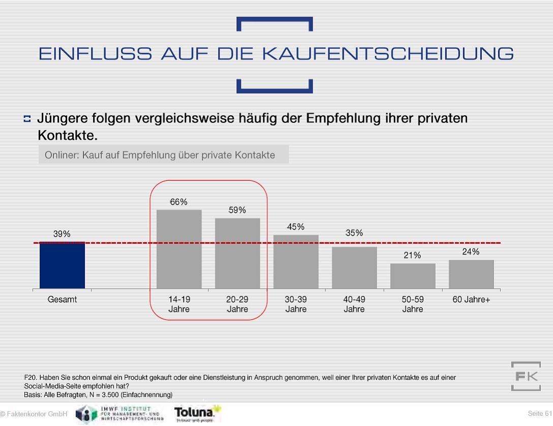 Grafik Kaufentscheidungen durch private Empfehlungen per Social Media nach Altersgruppen aus dem Social-Media-Atlas 2017-2018 von Faktenkontor