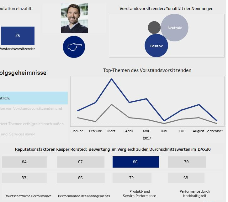 Detail 5 Screenshot Dashboard Studie Reputation DAX Capital Faktenkontor