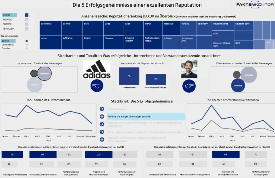 Screenshot Dashboard Studie Reputation DAX Capital Faktenkontor