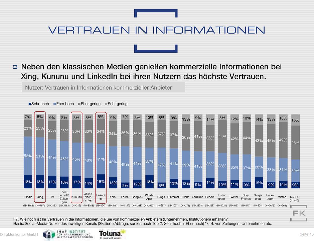 Vertrauen in kommerzielle Inhalte in Sozialen Medien nach Kanälen. Quelle: Social-Media-Atlas 2017-2018 von Faktenkontor