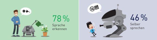 """Infografik: 78% begrüßen Künstliche Intelligenz, die Sprache erkennt - aber nur 46% mögen es, wenn eine KI selbst spricht. Quelle: IMWF-Studie """"Künstliche Intelligenz am Arbeitsplatz 2018"""""""