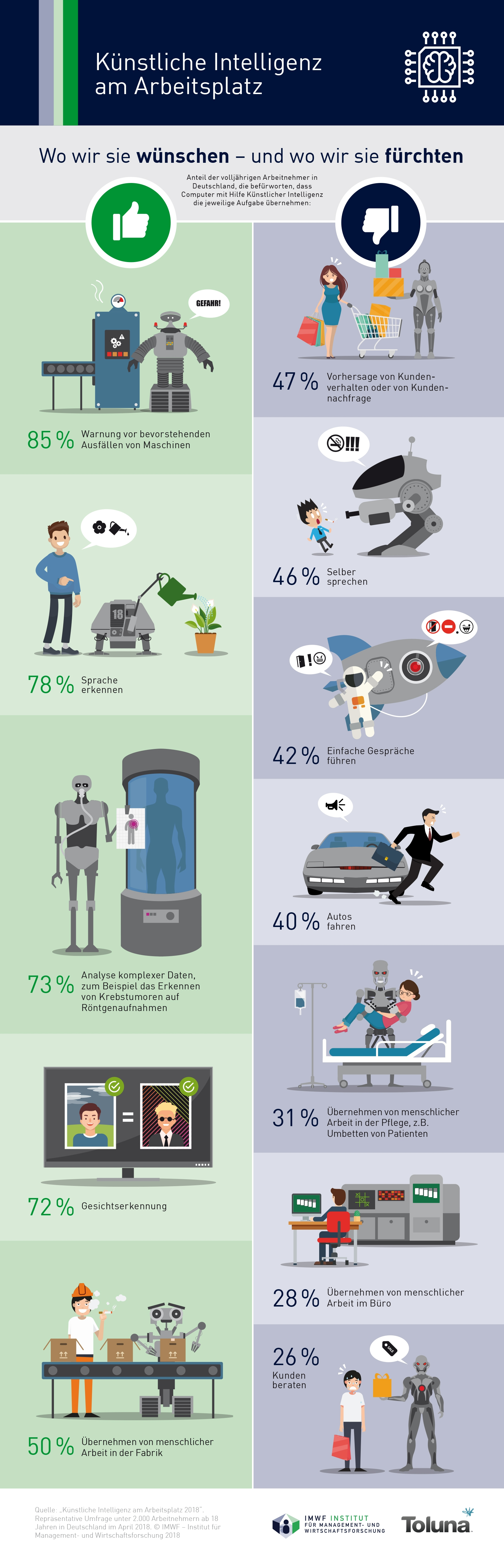 """Infografik zur Studie """"Künstliche Intelligenz am Arbeitsplatz 2018"""" des IMWF Institut für Management- und Wirtschaftsforschung"""