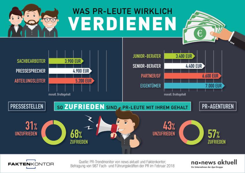 Infografik Verdienst PR von Faktenkontor und news aktuell