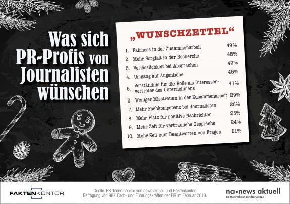 """Infografik """"Was sich PR-Profis von Journalisten wünschen"""" von Faktenkontor und news aktuell"""