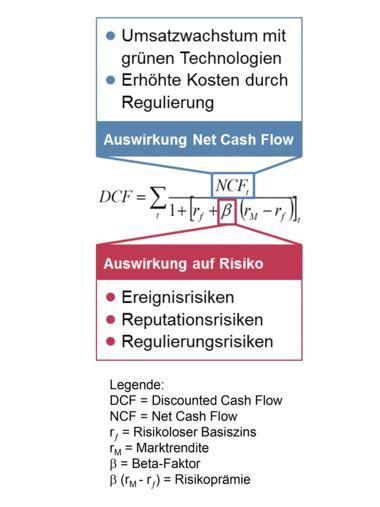 Screenshot DCF-Formel mit Faktoren Nachhaltigkeit Reputation