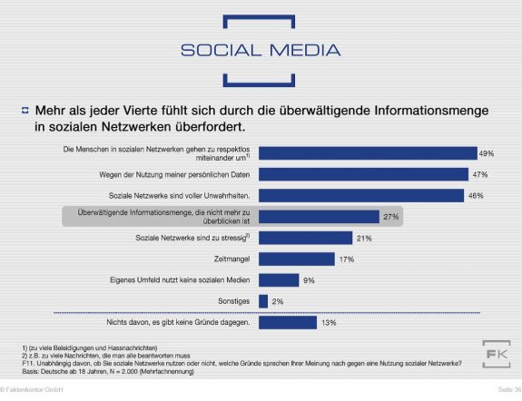 """Grafik Gründe gegen Nutzung Sozialer Netzwerke von Faktenkontor aus der Studie """"Wege zum Verbraucher 2020"""""""