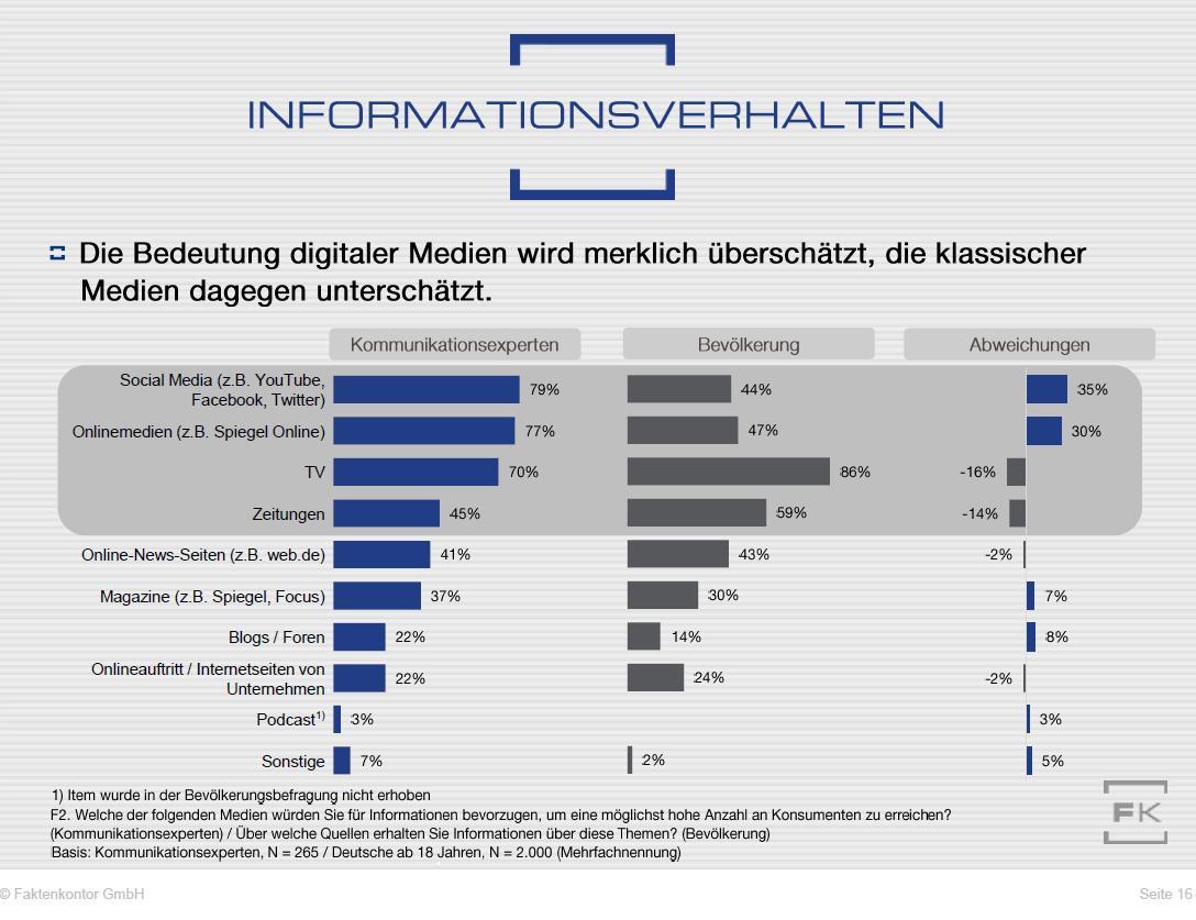 """Grafik Reichenweitenstärke unterschiedlicher Medien - Annahme und Realität aus der Faktenkontor-Studie """"Wege zum Verbraucher 2020"""""""