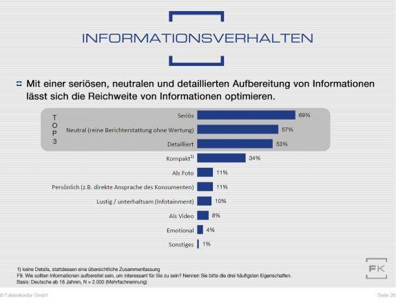 """Grafik wie Informationen aufbereitet sein müssen, um für Verbraucher interessant zu sein aus der Faktenkontor-Studie """"Wege zum Verbraucher 2020"""""""