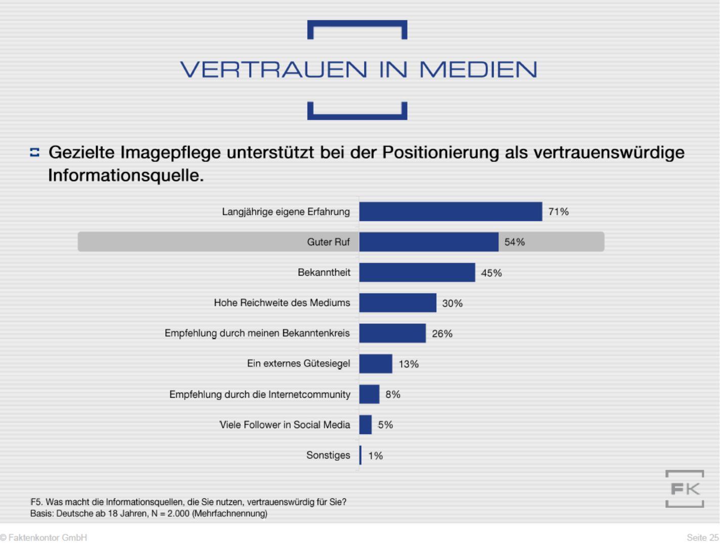 """Grafik Vertrauensgründe Informationsquellen aus der Faktenkontor-Studie """"Wege zum Verbraucher 2020"""""""