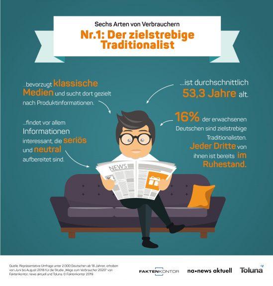 """Infografik Verbrauchertyp 1: Der zielstrebige Traditionalist zur Faktenkontor-Studie """"Wege zum Verbraucher 2020"""""""
