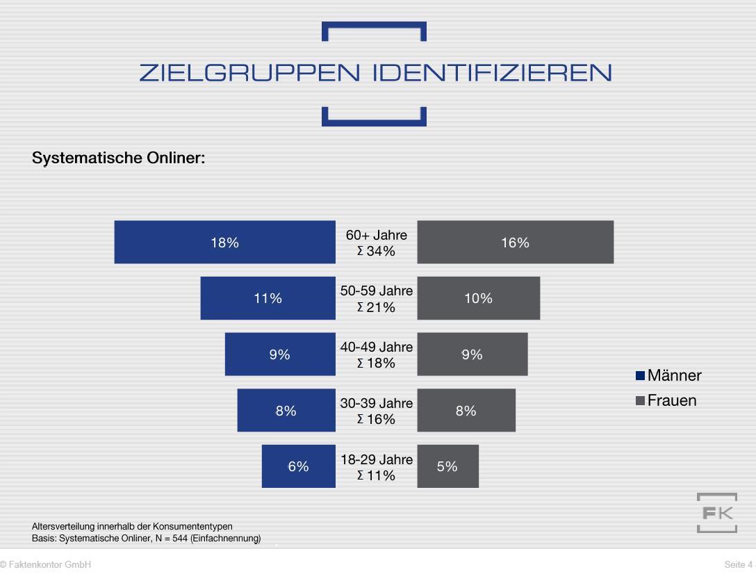 """Verteilung der Verbraucher vom Typ 3 """"systematischer Onliner"""" auf Altergruppen (zu Faktenkontor-Studie """"Wege zum Verbraucher 2020"""")"""