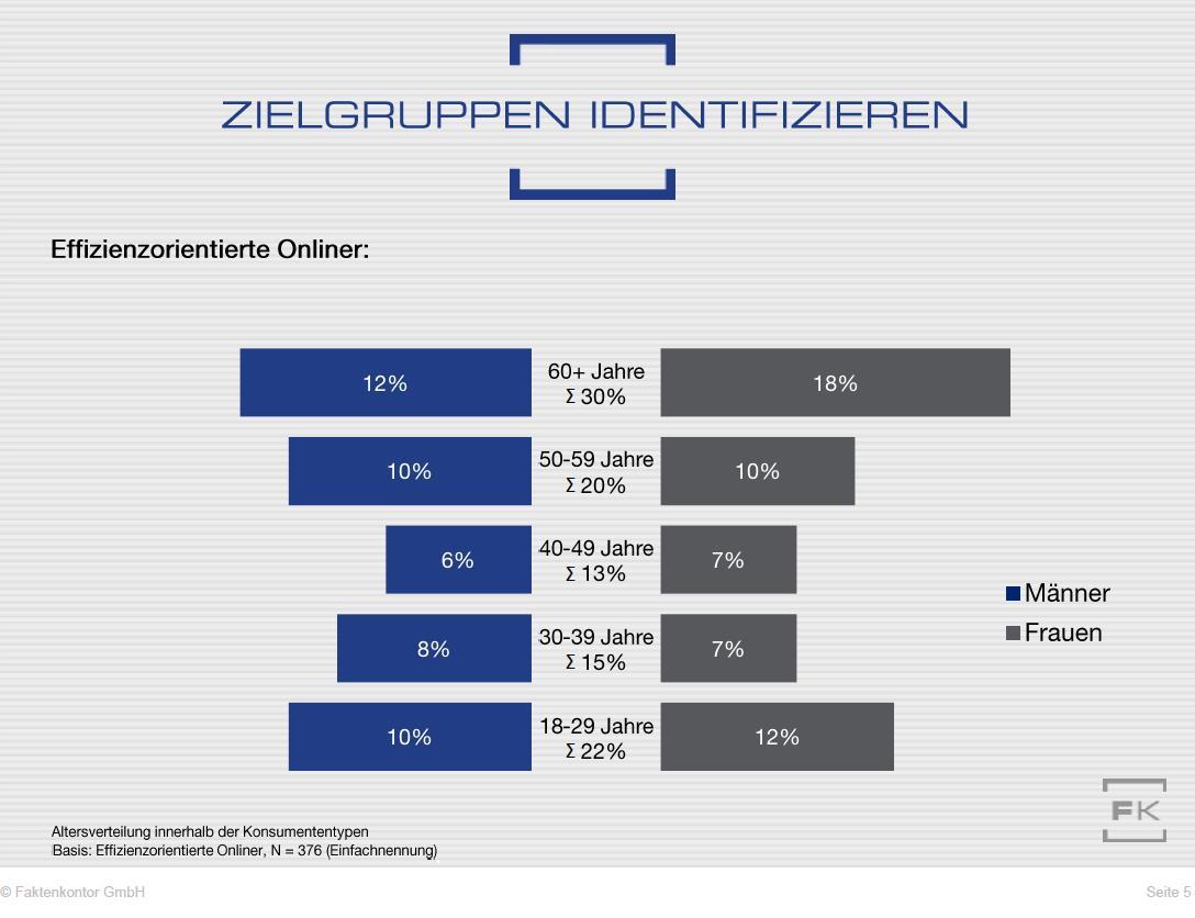 """Verteilung der Verbraucher vom Typ 4 """"effizienzorientierter Onliner"""" auf Altersgruppen (zu Faktenkontor-Studie """"Wege zum Verbraucher 2020"""")"""