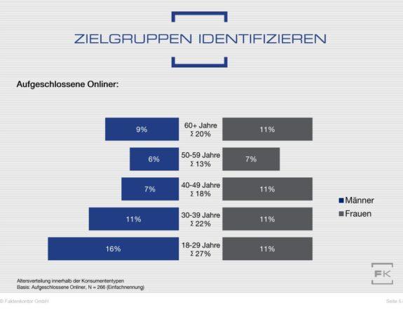 """Verteilung der Verbraucher vom Typ 5 """"aufgeschlossener Onliner"""" auf Altersgruppen (zu Faktenkontor-Studie """"Wege zum Verbraucher 2020"""")"""