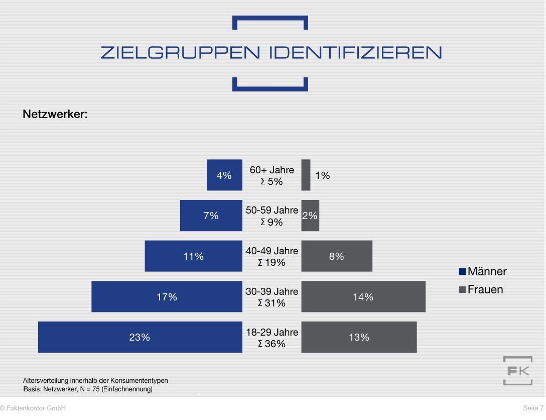 """Verteilung der Verbraucher vom Typ 6 """"Netzwerker"""" auf Altersgruppen (zu Faktenkontor-Studie """"Wege zum Verbraucher 2020"""")"""