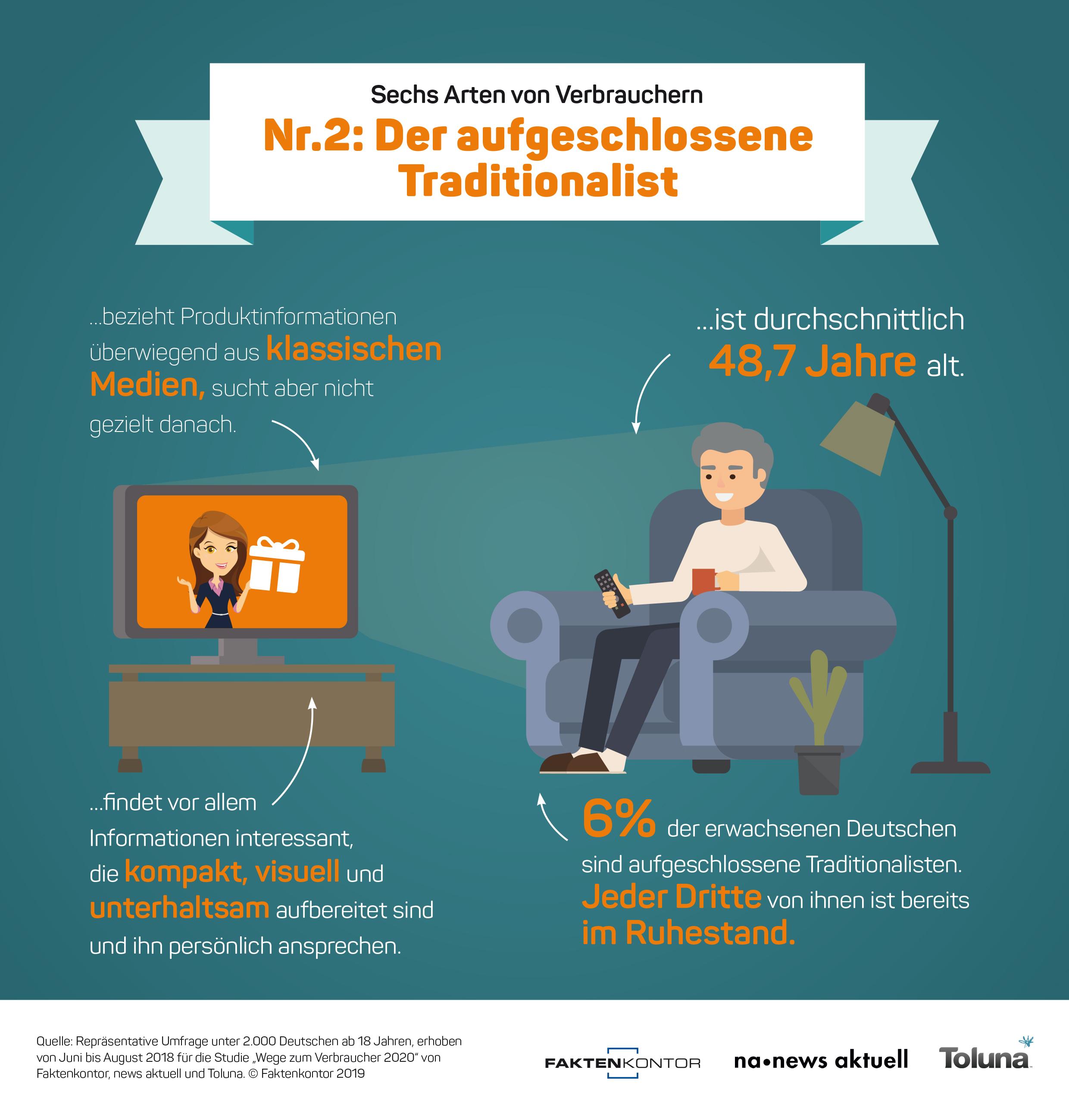 """Infografik Verbrauchertyp 2: Der aufgeschlossene Traditionalist zur Faktenkontor-Studie """"Wege zum Verbraucher 2020"""""""