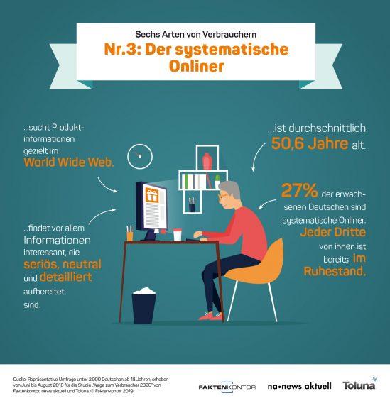 """Infografik Verbrauchertyp 3: Der systematische Onliner zur Faktenkontor-Studie """"Wege zum Verbraucher 2020"""""""