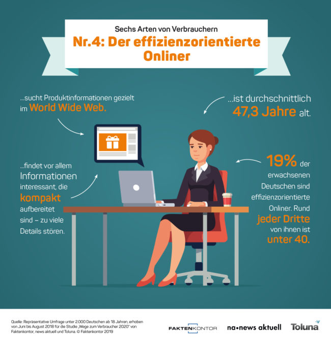 """Infografik Verbrauchertyp 3: Der effizienzorientierte Onliner zur Faktenkontor-Studie """"Wege zum Verbraucher 2020"""""""