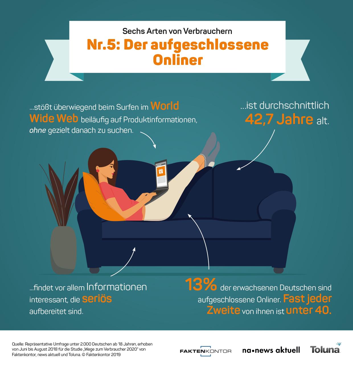 """Infografik Verbrauchertyp 5: Der aufgeschlossene Onliner zur Faktenkontor-Studie """"Wege zum Verbraucher 2020"""""""