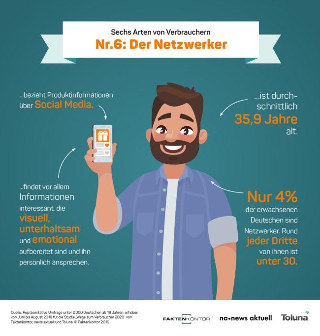 """Infografik Verbrauchertyp 6: Der Netzwerker zur Faktenkontor-Studie """"Wege zum Verbraucher 2020"""""""