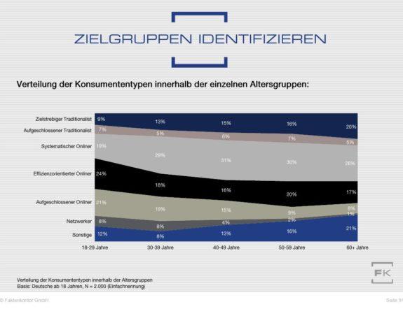 """Verteilung der sechs Verbrauchertypen aus der Faktenkontor-Studie """"Wege zum Verbraucher 2020"""" nach Altergruppen in der Gesamtbevölkerung"""