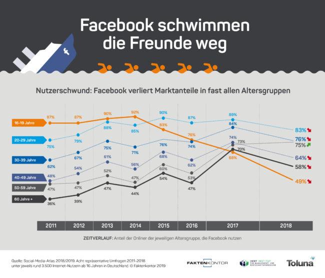 """Infografik """"Facebook schwimmen die Freunde weg"""" - Anteil der Facebook-Nutzer nach Altersgruppen von 2011-2018 laut der Faktenkontor-Studie """"Social-Media-Atlas 2018-2019"""""""